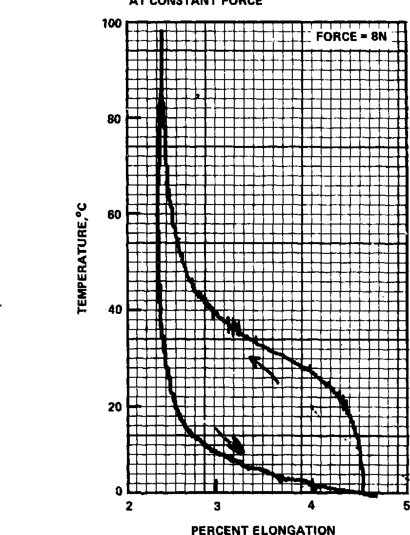 Figure 19 from Proceedings of the NITINOL heat engine