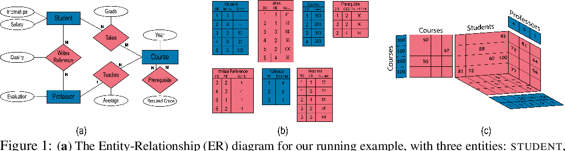Figure 1 for Deep Models for Relational Databases