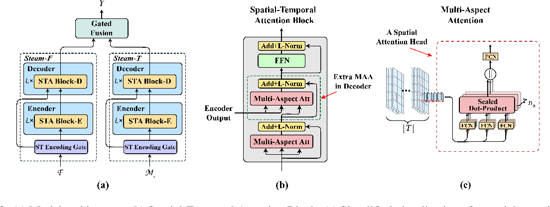 Figure 3 for Interpretable Crowd Flow Prediction with Spatial-Temporal Self-Attention