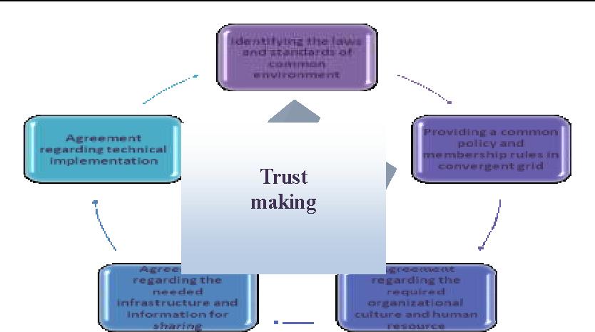 Designing A Framework For Convergent Information Security Management