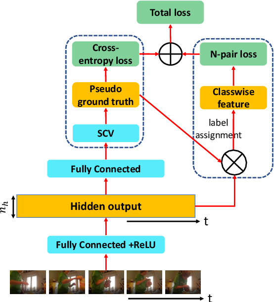 Figure 1 for Set-Constrained Viterbi for Set-Supervised Action Segmentation