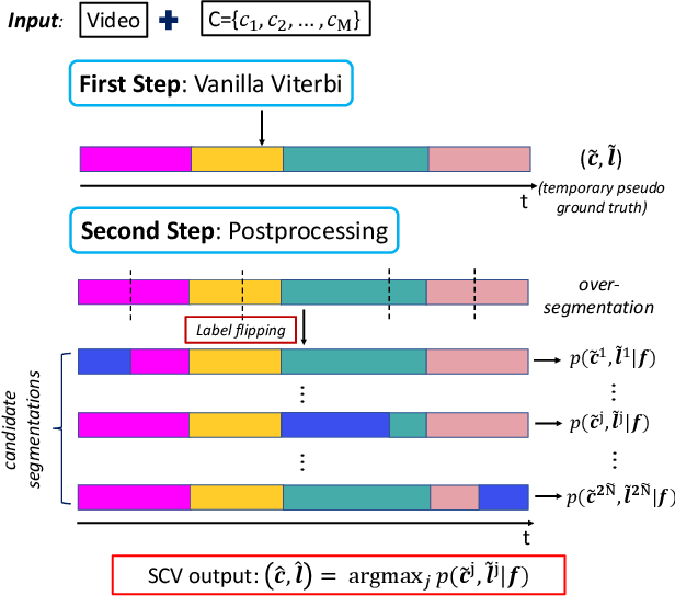 Figure 3 for Set-Constrained Viterbi for Set-Supervised Action Segmentation