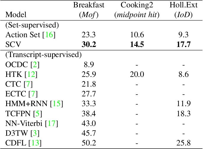Figure 2 for Set-Constrained Viterbi for Set-Supervised Action Segmentation
