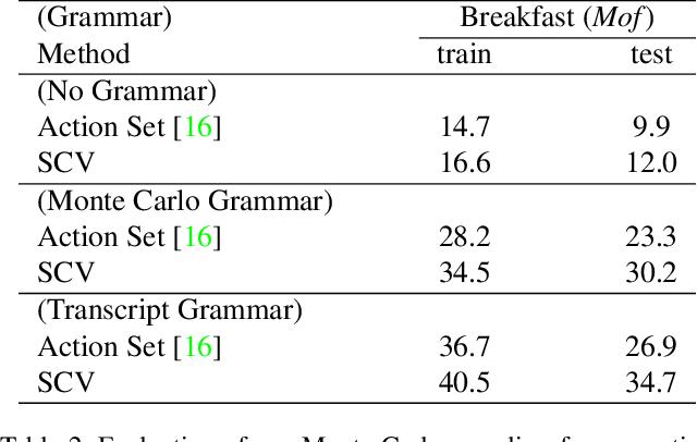 Figure 4 for Set-Constrained Viterbi for Set-Supervised Action Segmentation