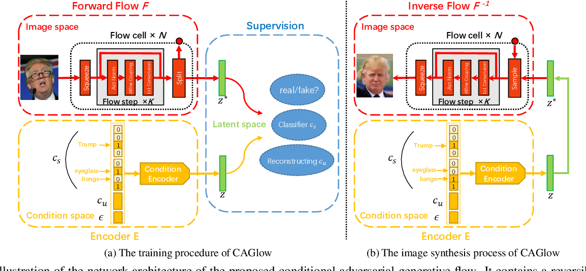 Figure 3 for Conditional Adversarial Generative Flow for Controllable Image Synthesis