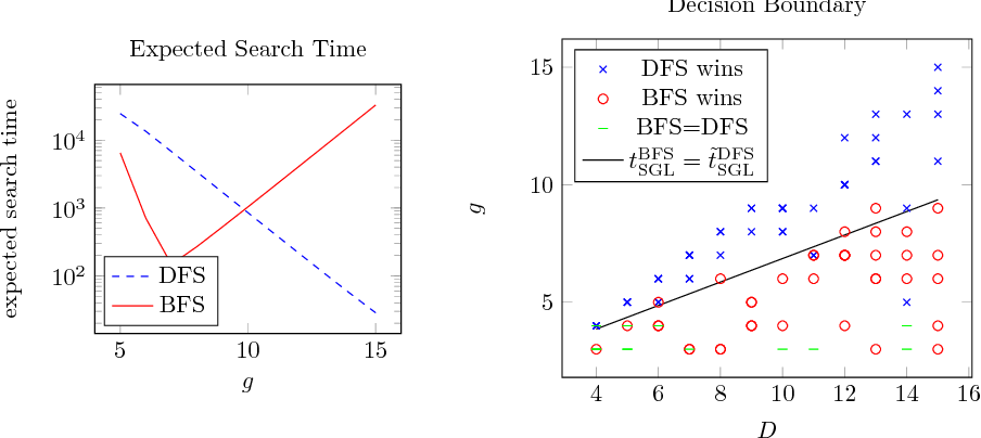 Figure 3 for A Topological Approach to Meta-heuristics: Analytical Results on the BFS vs. DFS Algorithm Selection Problem