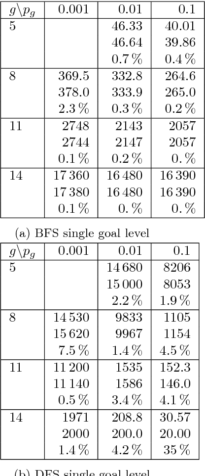 Figure 2 for A Topological Approach to Meta-heuristics: Analytical Results on the BFS vs. DFS Algorithm Selection Problem