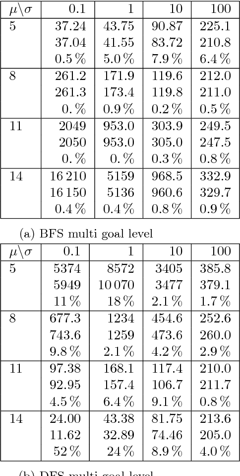 Figure 4 for A Topological Approach to Meta-heuristics: Analytical Results on the BFS vs. DFS Algorithm Selection Problem