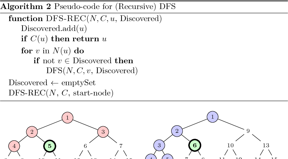 Figure 1 for A Topological Approach to Meta-heuristics: Analytical Results on the BFS vs. DFS Algorithm Selection Problem