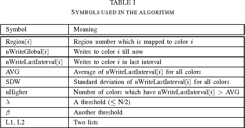 Table I from Using Cache-coloring to Mitigate Inter-set Write