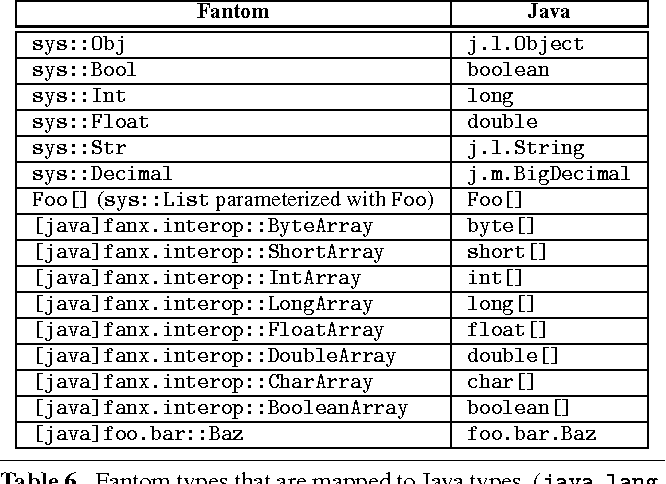 Table 6 from Java interoperability in managed X10 - Semantic