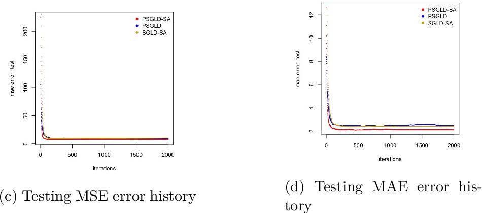 Figure 1 for Bayesian Sparse learning with preconditioned stochastic gradient MCMC and its applications