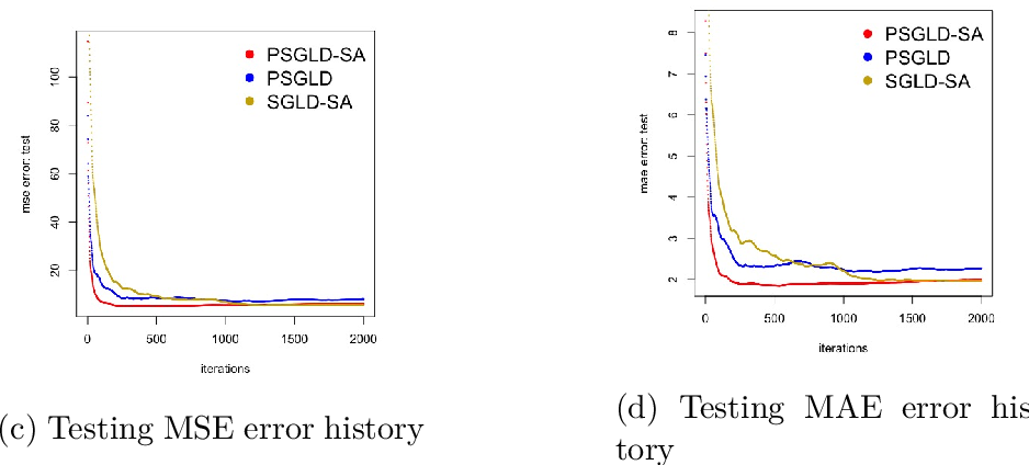 Figure 3 for Bayesian Sparse learning with preconditioned stochastic gradient MCMC and its applications