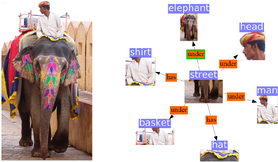 Figure 1 for On Class Imbalance and Background Filtering in Visual Relationship Detection