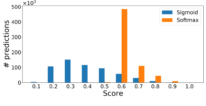 Figure 2 for On Class Imbalance and Background Filtering in Visual Relationship Detection