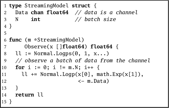 Figure 4 for Deployable probabilistic programming