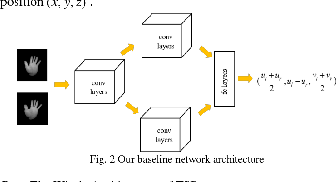 Figure 2 for Two-Stream Binocular Network: Accurate Near Field Finger Detection Based On Binocular Images