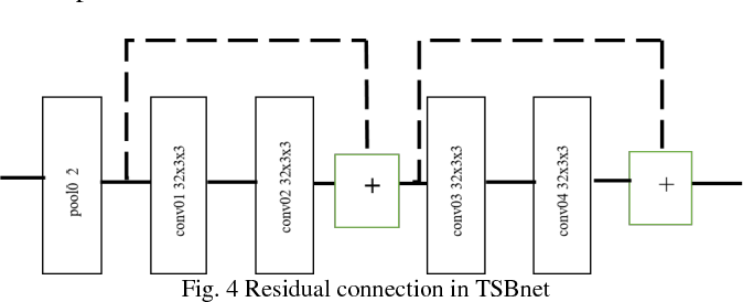 Figure 4 for Two-Stream Binocular Network: Accurate Near Field Finger Detection Based On Binocular Images