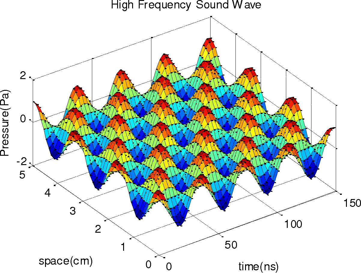 PDF] Modeling Ultrasonic Wave Propagation Through the Kidney UCSD