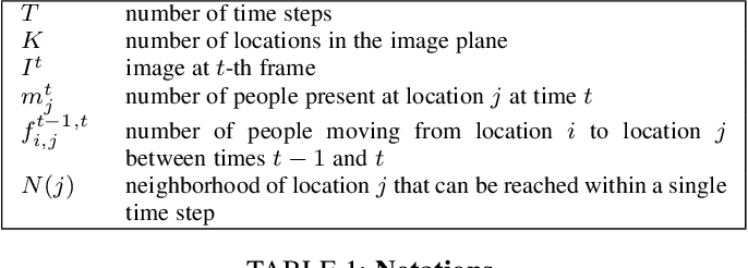 Figure 2 for Counting People by Estimating People Flows