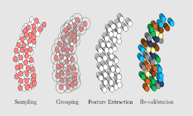 Figure 3 for Recalibration of Neural Networks for Point Cloud Analysis