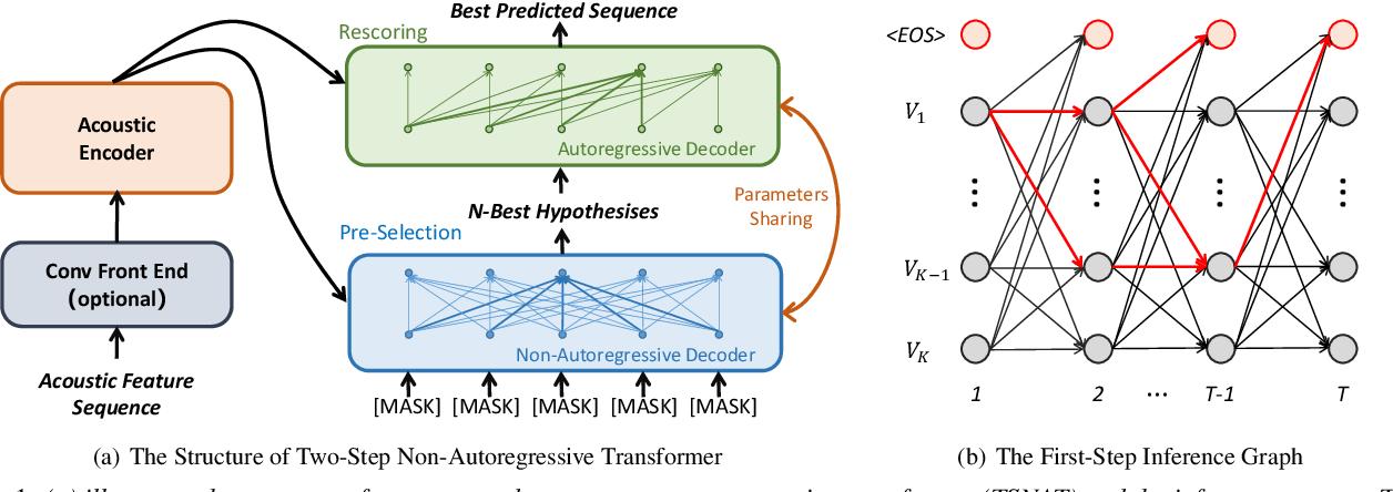 Figure 1 for TSNAT: Two-Step Non-Autoregressvie Transformer Models for Speech Recognition