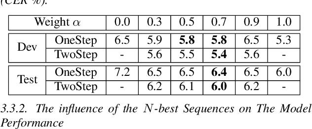 Figure 2 for TSNAT: Two-Step Non-Autoregressvie Transformer Models for Speech Recognition