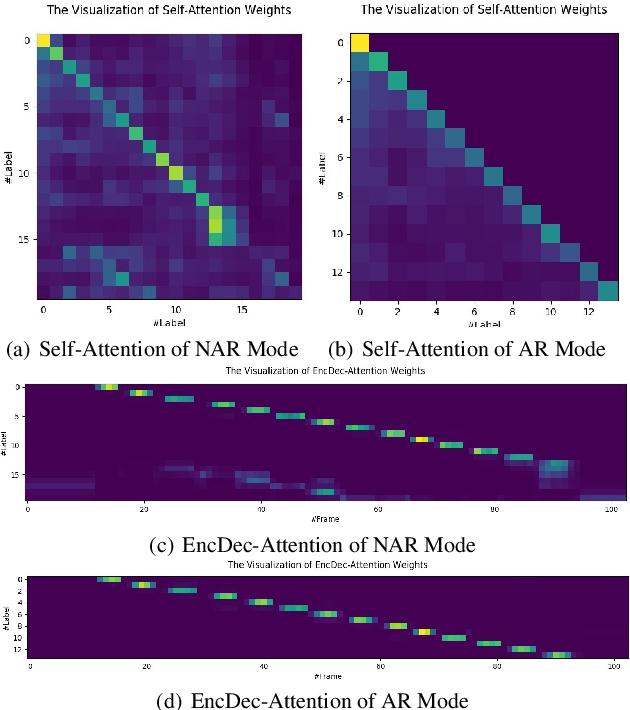 Figure 3 for TSNAT: Two-Step Non-Autoregressvie Transformer Models for Speech Recognition