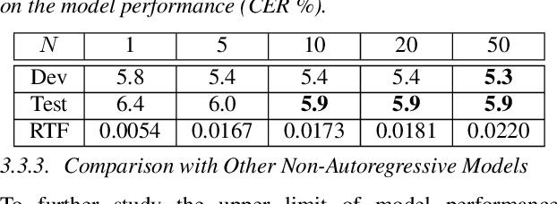 Figure 4 for TSNAT: Two-Step Non-Autoregressvie Transformer Models for Speech Recognition