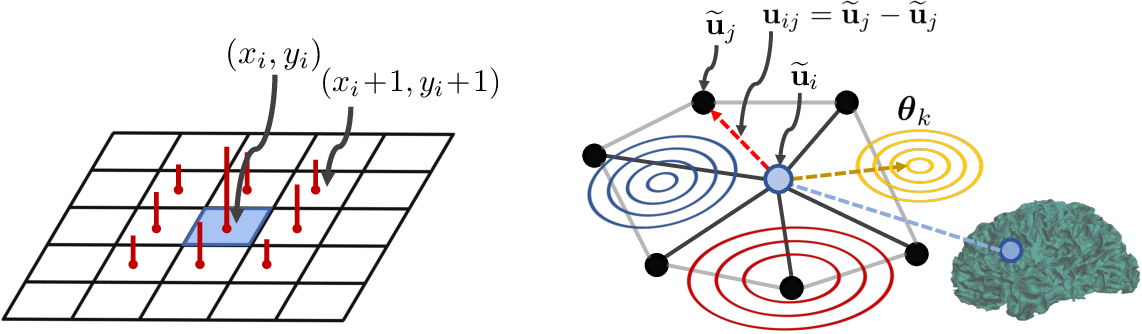 Figure 3 for Learnable Pooling in Graph Convolution Networks for Brain Surface Analysis