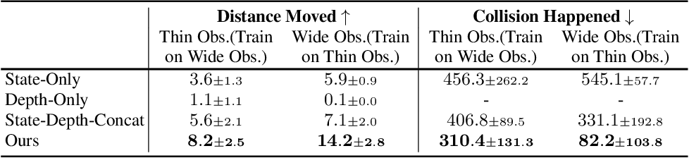 Figure 2 for Learning Vision-Guided Quadrupedal Locomotion End-to-End with Cross-Modal Transformers