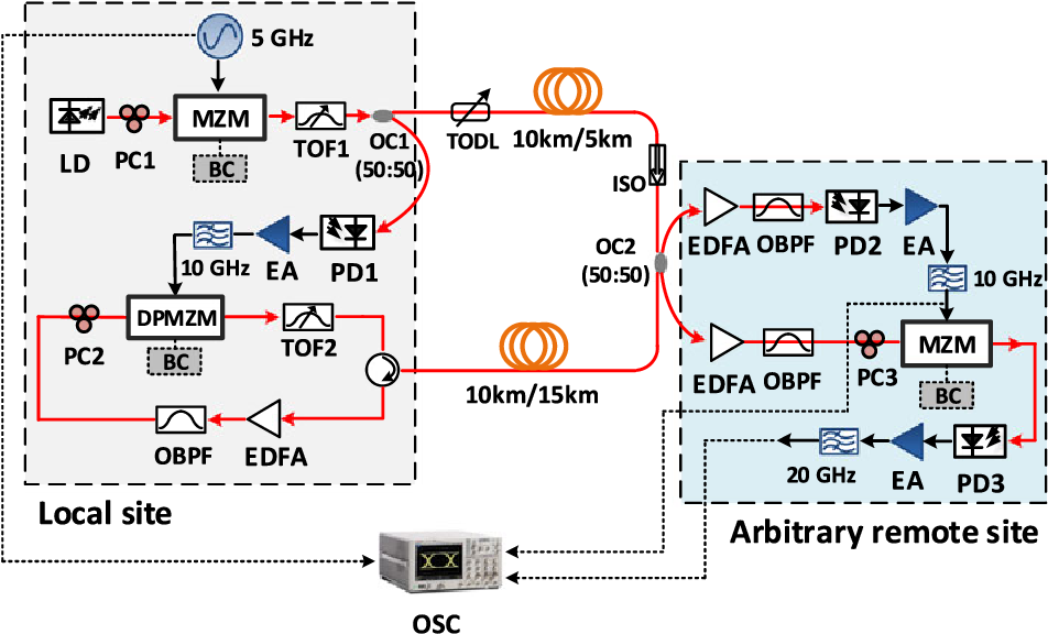 All-Optical Arbitrary-Point Stable Quadruple Frequency