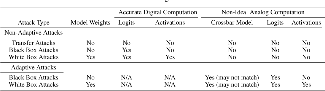 Figure 3 for Robustness Hidden in Plain Sight: Can Analog Computing Defend Against Adversarial Attacks?