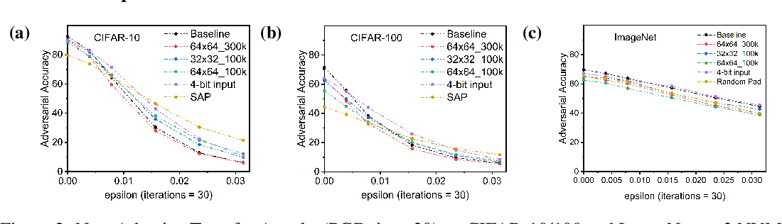 Figure 4 for Robustness Hidden in Plain Sight: Can Analog Computing Defend Against Adversarial Attacks?