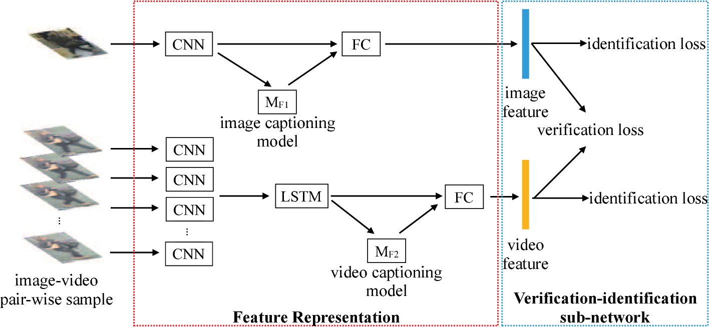 Figure 1 for Image-to-Video Person Re-Identification by Reusing Cross-modal Embeddings