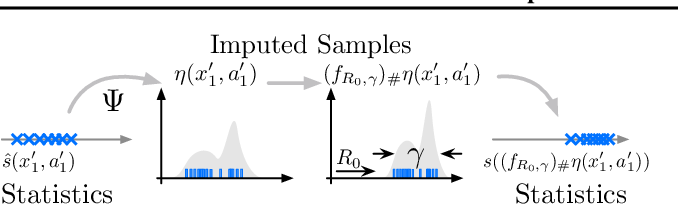 Figure 1 for Statistics and Samples in Distributional Reinforcement Learning