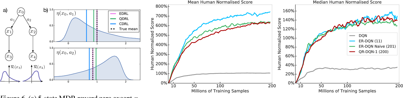 Figure 4 for Statistics and Samples in Distributional Reinforcement Learning