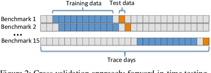 Figure 2 for Towards Data-Driven Autonomics in Data Centers