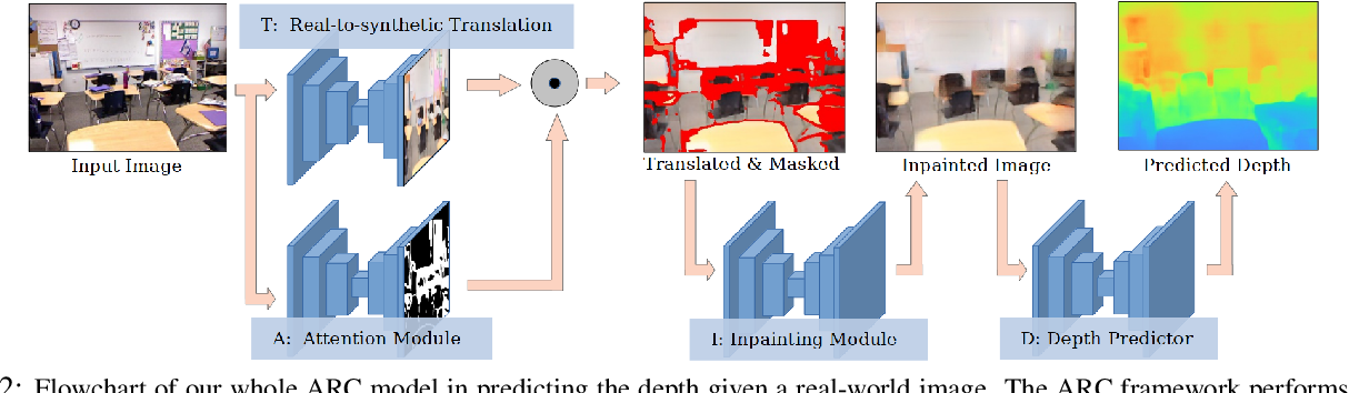 Figure 2 for Domain Decluttering: Simplifying Images to Mitigate Synthetic-Real Domain Shift and Improve Depth Estimation