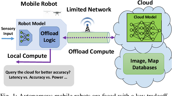 Figure 1 for Network Offloading Policies for Cloud Robotics: a Learning-based Approach