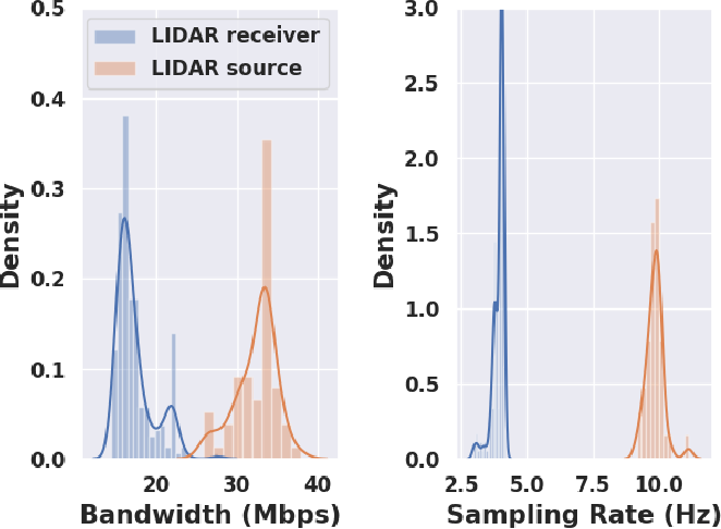 Figure 2 for Network Offloading Policies for Cloud Robotics: a Learning-based Approach