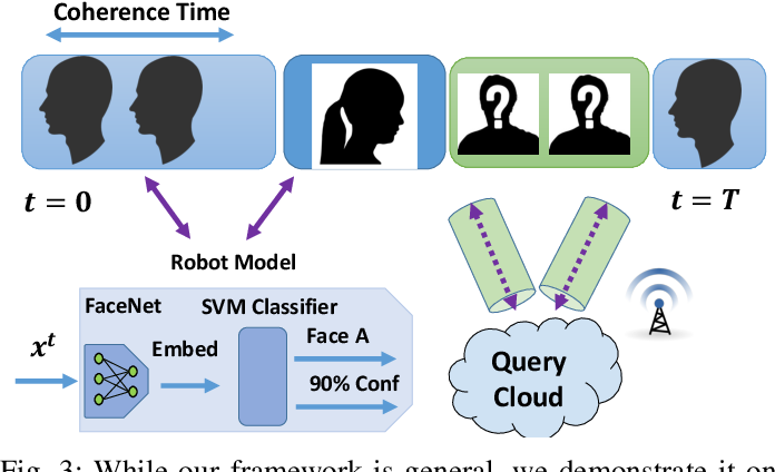 Figure 3 for Network Offloading Policies for Cloud Robotics: a Learning-based Approach