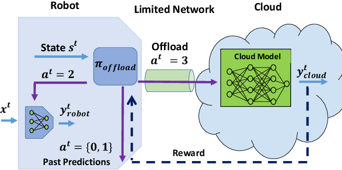 Figure 4 for Network Offloading Policies for Cloud Robotics: a Learning-based Approach