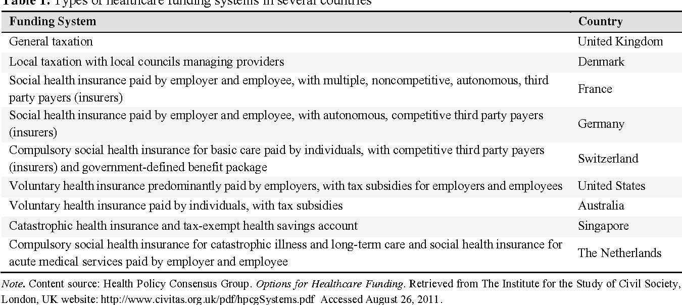International Models Of Health Systems Financing Semantic Scholar