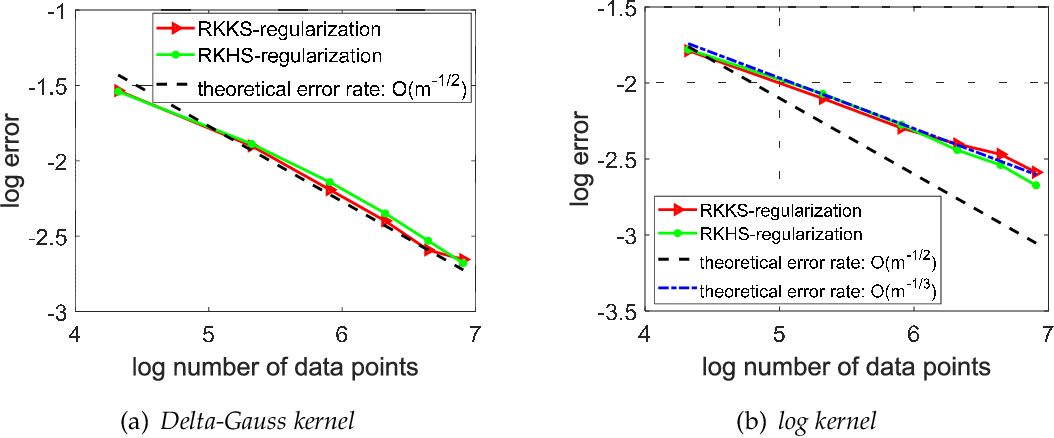 Figure 3 for Analysis of Least Squares Regularized Regression in Reproducing Kernel Krein Spaces
