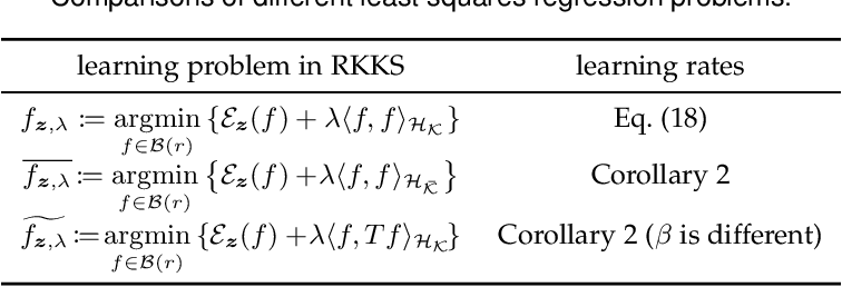 Figure 1 for Analysis of Least Squares Regularized Regression in Reproducing Kernel Krein Spaces