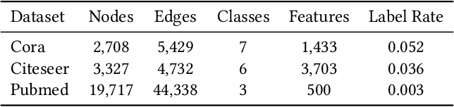 Figure 1 for Automated Graph Learning via Population Based Self-Tuning GCN
