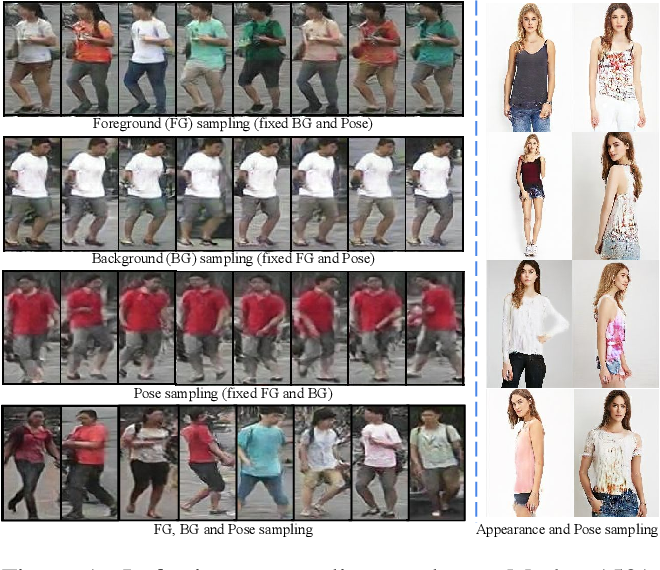 Figure 1 for Disentangled Person Image Generation