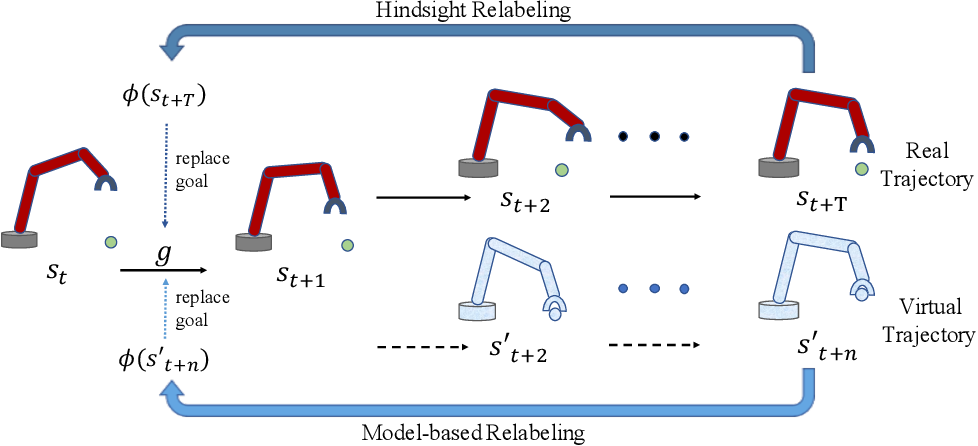 Figure 1 for MHER: Model-based Hindsight Experience Replay