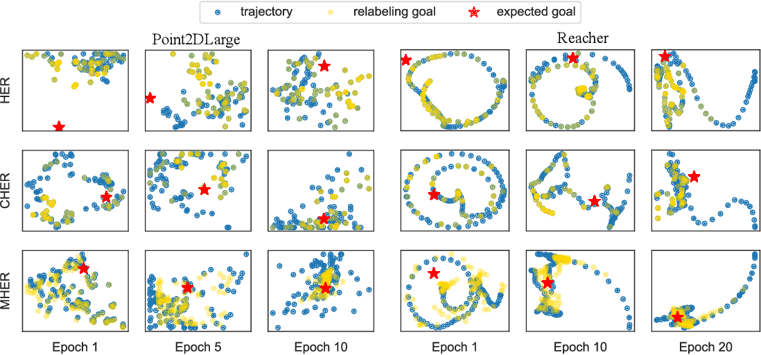 Figure 4 for MHER: Model-based Hindsight Experience Replay